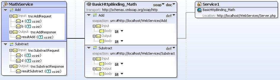 Résultat graphique du fichier WSDL